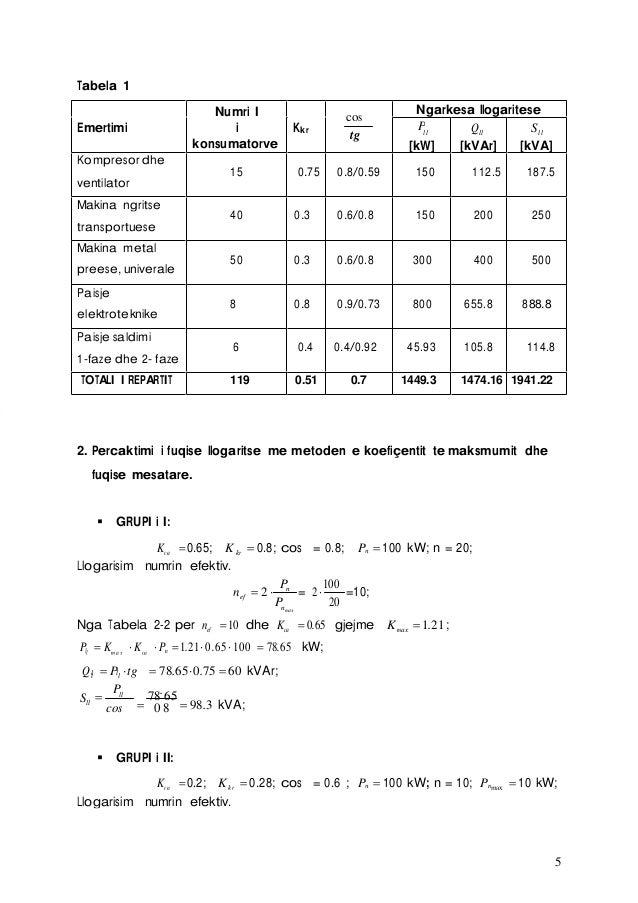 5 Tabela 1 Numri I konsumatorve Emertimi i Kkr cos tg Ngarkesa llogaritese Pll Qll Sll [kW] [kVAr] [kVA] Kompresor dhe ven...
