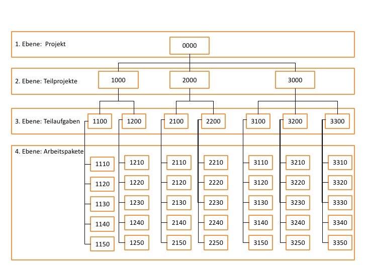 Projektmanagement Slide 2
