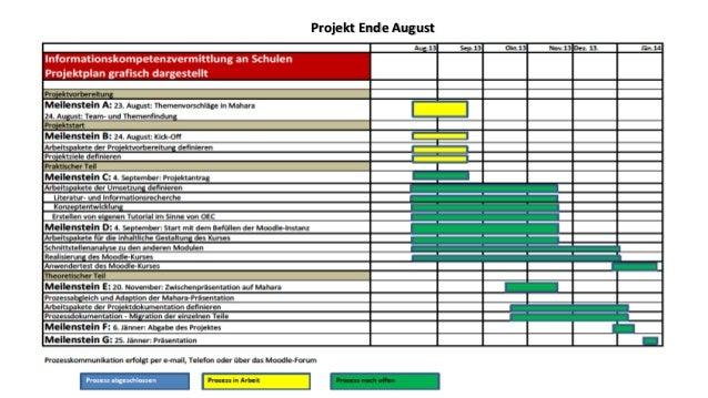 Projekt Ende August