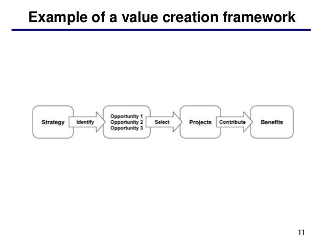 Example of a value creation framework                                        11