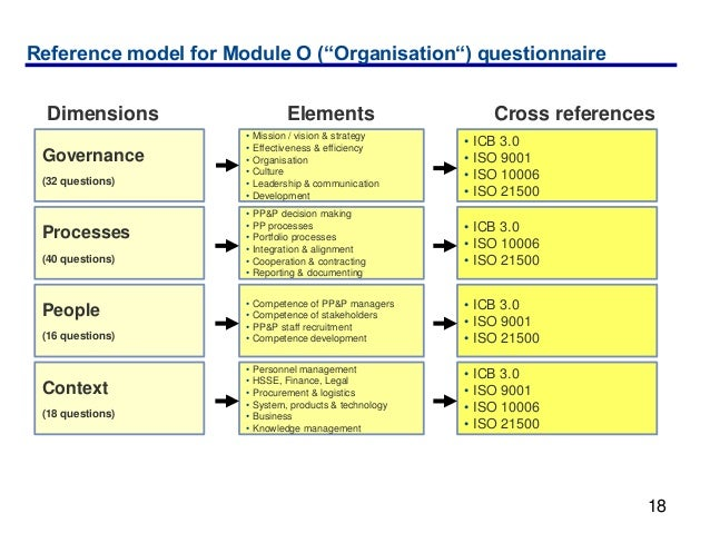 """Reference model for Module O (""""Organisation"""") questionnaire  Dimensions                   Elements                     Cro..."""