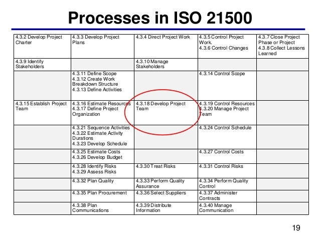 Processes in ISO 215004.3.2 Develop Project      4.3.3 Develop Project        4.3.4 Direct Project Work   4.3.5 Control Pr...