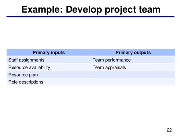 Example: Develop project team            Primary inputs             Primary outputsStaff assignments            Team perfo...