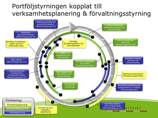 G Portföljstyrningen kopplat till verksamhetsplanering & förvaltningsstyrning Mar Portföljstyrning Prioritera initiativ in...