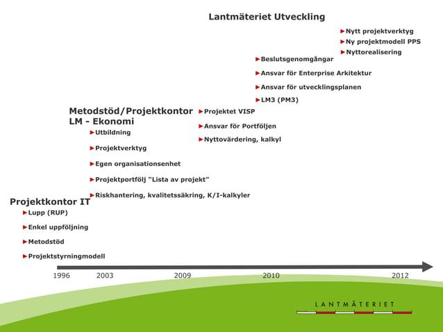 1996 2003 2009 2010 2012 ►Projektstyrningmodell ►Metodstöd ►Enkel uppföljning Projektkontor IT ►Lupp (RUP) ►Projektportföl...