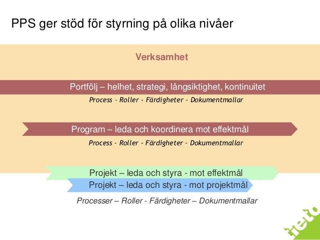 C o p y ri g h t 2 0 1 1 Ti e t o P P S Portfölj – helhet, strategi, långsiktighet, kontinuitet Program – leda och koordin...