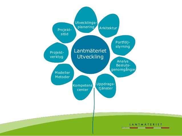 Utvecklingsenheten Lantmäteriet Utveckling Utvecklings- planering Arkitektur Portfölj- styrning Analys Besluts- genomgånga...