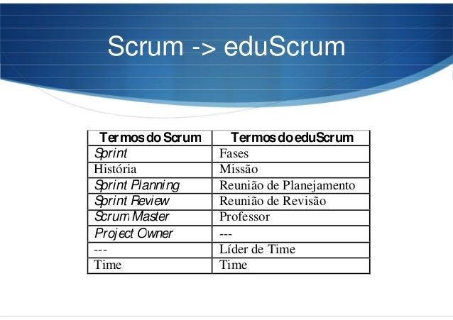 Scrum -> eduScrum TermosdoScrum TermosdoeduScrum Sprint Fases História Missão Sprint Planning Reunião de Planejamento Spri...