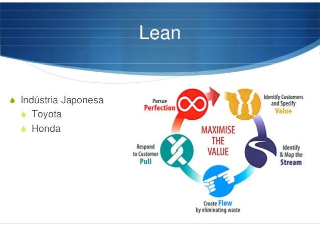 Lean Indústria Japonesa Toyota Honda