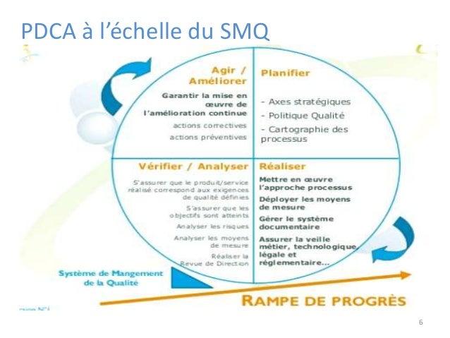 PDCA à l'échelle du SMQ 6