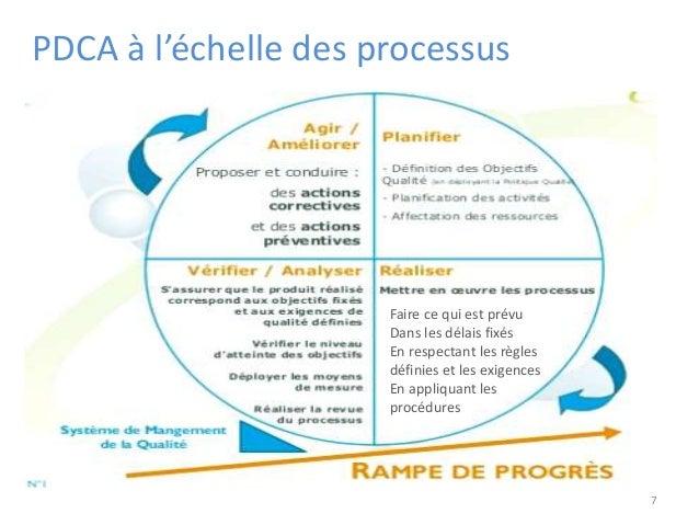 PDCA à l'échelle des processus 7 Faire ce qui est prévu Dans les délais fixés En respectant les règles définies et les exi...