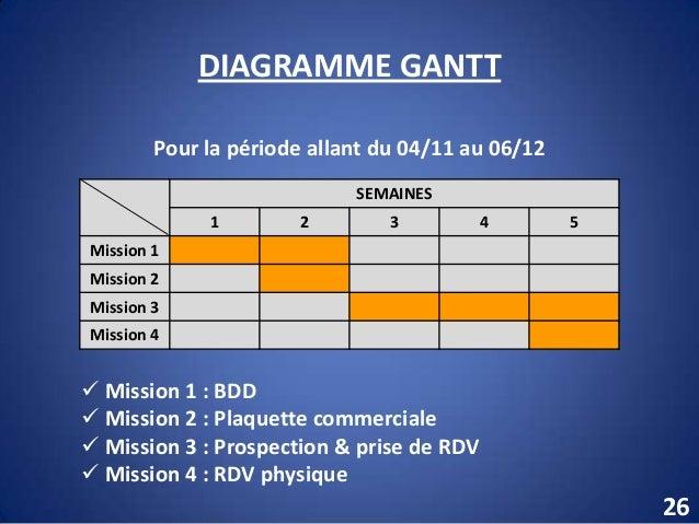 Projet bts tc diagramme gantt ccuart Choice Image