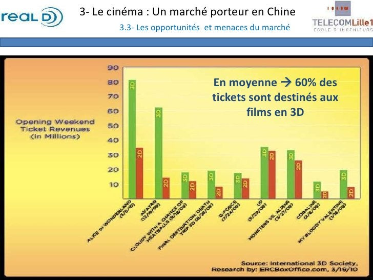 3- Le cinéma : Un marché porteur en Chine3.3- Les opportunités  et menaces du marché<br />En moyenne  60% des tickets son...