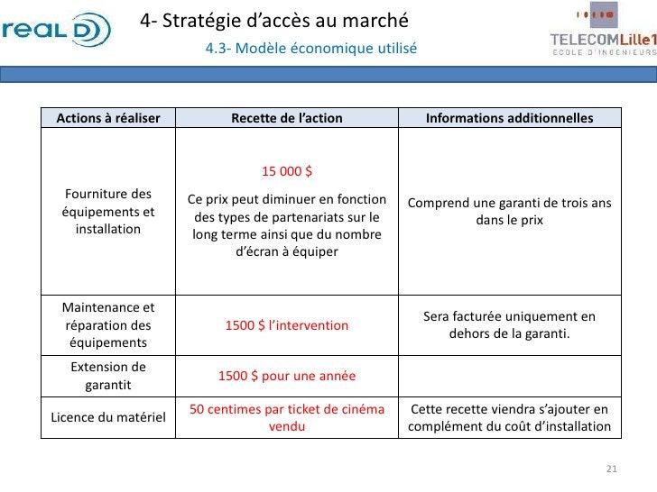 4- Stratégie d'accès au marché4.3- Modèle économique utilisé<br />21<br />