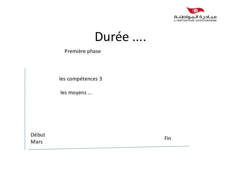 Durée ....          Première phase        les compétences 3        les moyens ...Début                                    ...