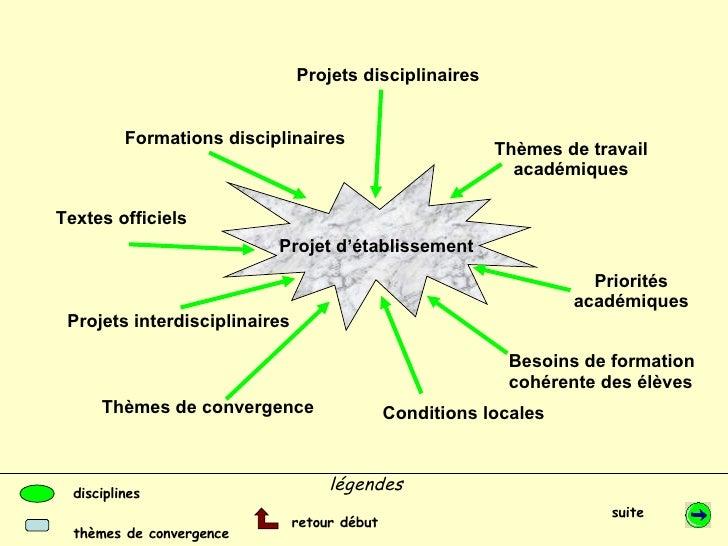 Formations disciplinaires Projets disciplinaires Projet d'établissement Besoins de formation  cohérente des élèves Textes ...