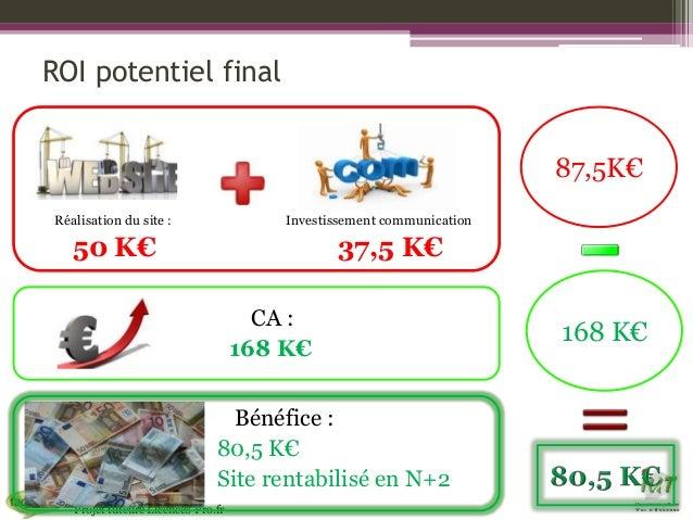 ROI potentiel final 87,5K€ Réalisation du site :  Investissement communication  50 K€  37,5 K€ CA : 168 K€ Bénéfice : 80,5...