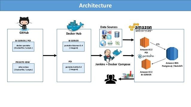 Building a data warehouse with Pentaho and Docker