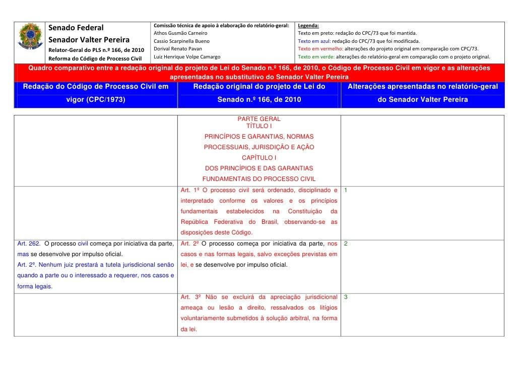 Projeto codigo de processo civil   quadro comparativo