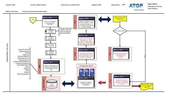 BancoDados Configuração TABLET Web WebWeb WebWeb Objetivo do Processo: Empresa: ATGP Processo: Gestão De Ativos Sub-Proces...