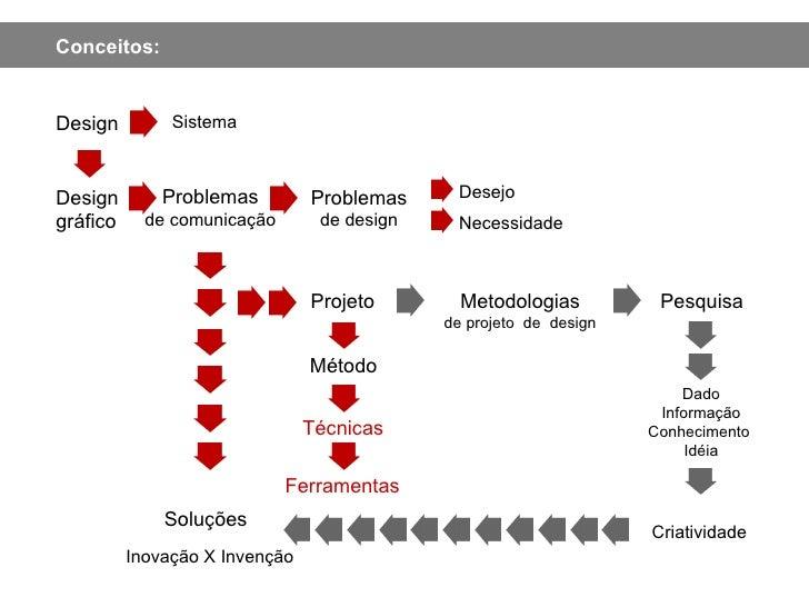 Design gráfico Problemas de design Desejo Necessidade Soluções Inovação X Invenção Projeto Método Técnicas Ferramentas Met...