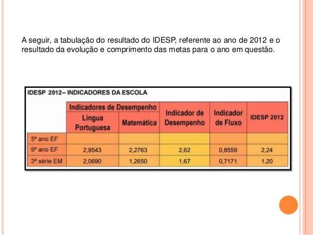 A seguir, a tabulação do resultado do IDESP, referente ao ano de 2012 e o resultado da evolução e comprimento das metas pa...
