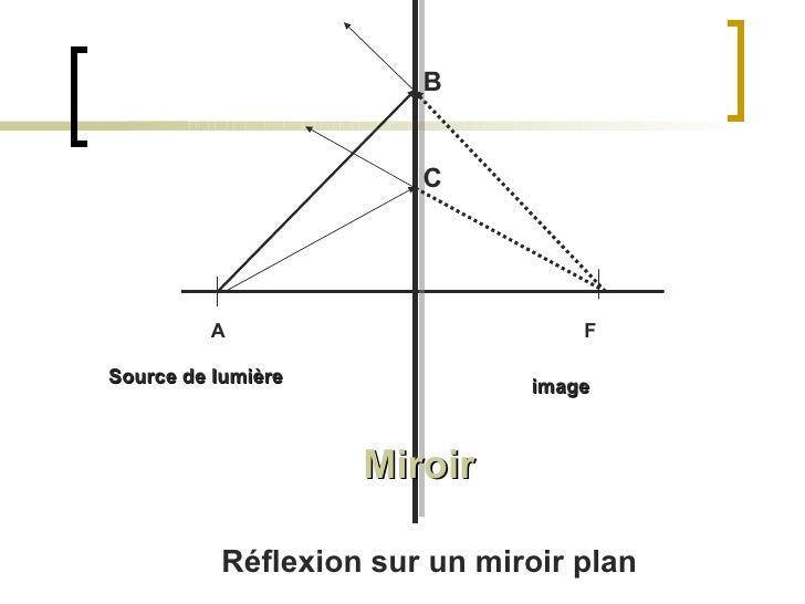 Projet optique for Optique miroir plan