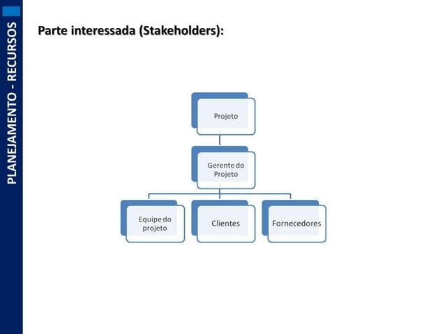 PLANEJAMENTO - RECURSOS  Parte interessada (Stakeholders):