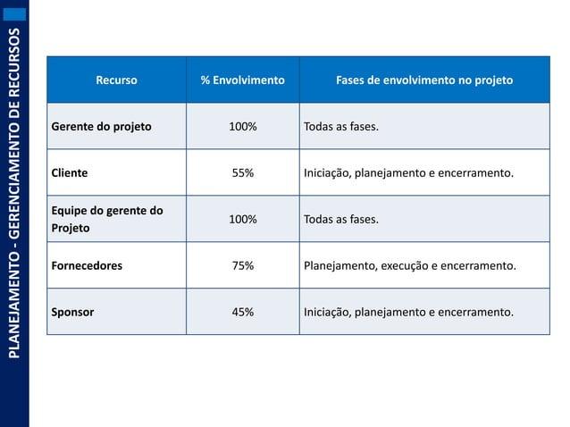 PLANEJAMENTO - GERENCIAMENTO DE RECURSOS  Recurso  % Envolvimento  Fases de envolvimento no projeto  Gerente do projeto  1...
