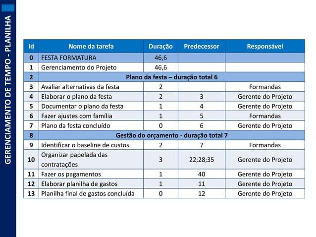 GERENCIAMENTO DE TEMPO - PLANILHA  Id 0 1 2 3 4 5 6 7 8 9  10 11 12 13  Nome da tarefa  Duração  Predecessor  46,6 46,6 Pl...
