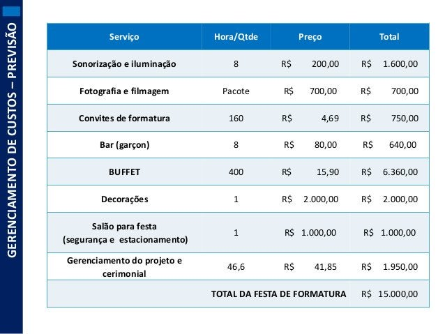 GERENCIAMENTO DE CUSTOS – PREVISÃO  Serviço  Hora/Qtde  Preço  Sonorização e iluminação  8  R$  200,00  R$  1.600,00  Foto...