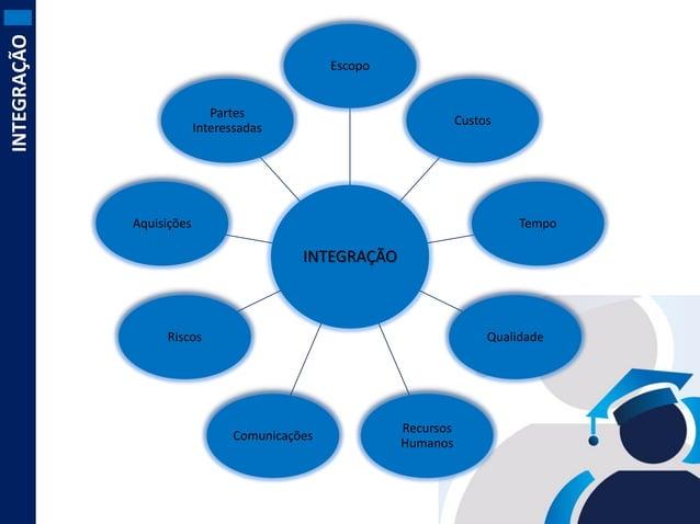 INTEGRAÇÃO  Escopo Partes Interessadas  Custos  Aquisições  Tempo  INTEGRAÇÃO  Riscos  Qualidade  Comunicações  Recursos H...