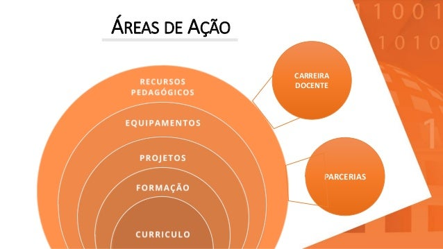 ÁREAS DE AÇÃO PARCERIAS CARREIRA DOCENTE