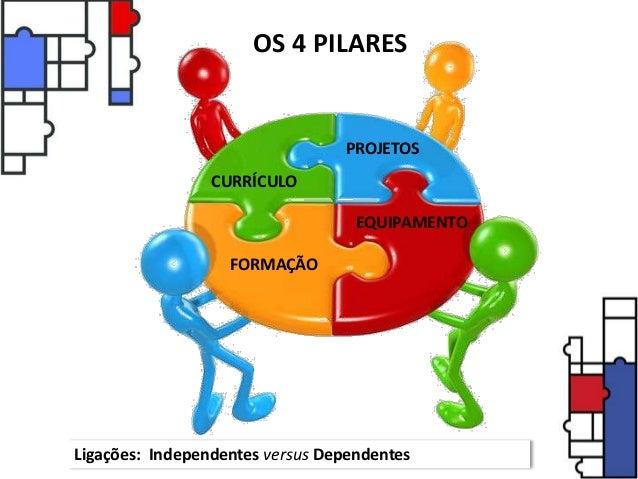 Ligações: Independentes versus Dependentes CURRÍCULO PROJETOS FORMAÇÃO EQUIPAMENTO OS 4 PILARES