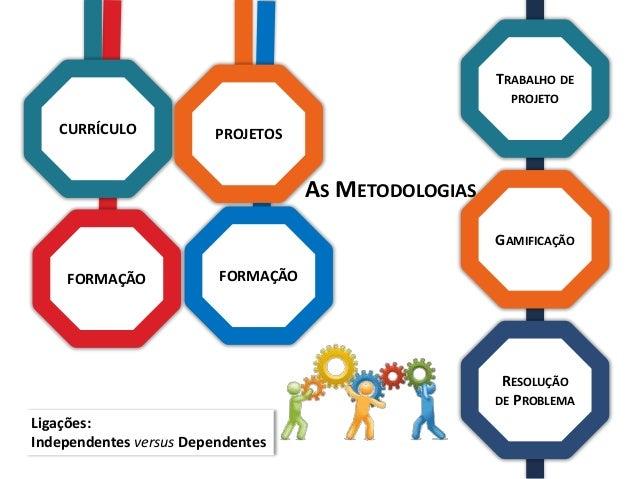 CURRÍCULO PROJETOS FORMAÇÃO AS METODOLOGIAS Ligações: Independentes versus Dependentes TRABALHO DE PROJETO GAMIFICAÇÃO RES...