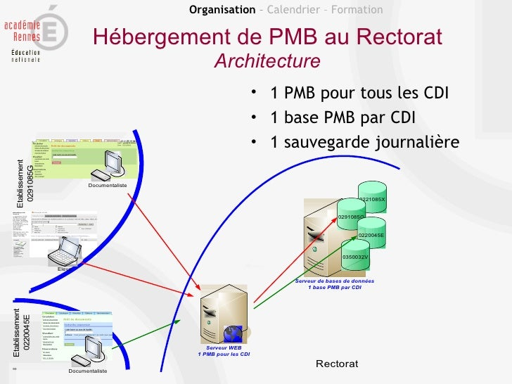 Organisation – Calendrier – Formation                             Hébergement de PMB au Rectorat                          ...