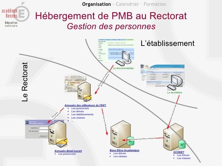 Organisation – Calendrier – Formation              Hébergement de PMB au Rectorat                                 Gestion ...