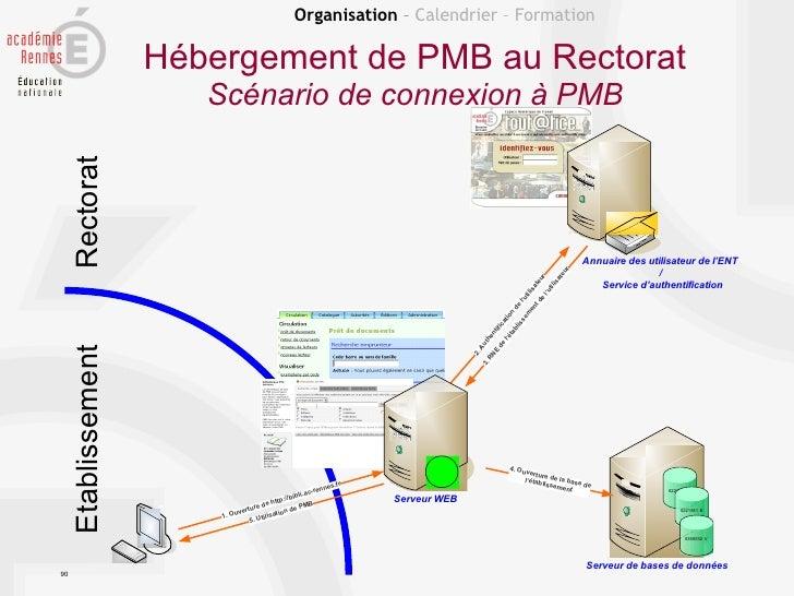 Organisation – Calendrier – Formation                     Hébergement de PMB au Rectorat     Rectorat           Scénario d...