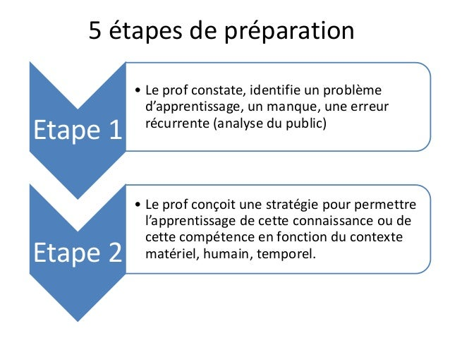 5 étapes de préparation Etape 1 • Le prof constate, identifie un problème d'apprentissage, un manque, une erreur récurrent...