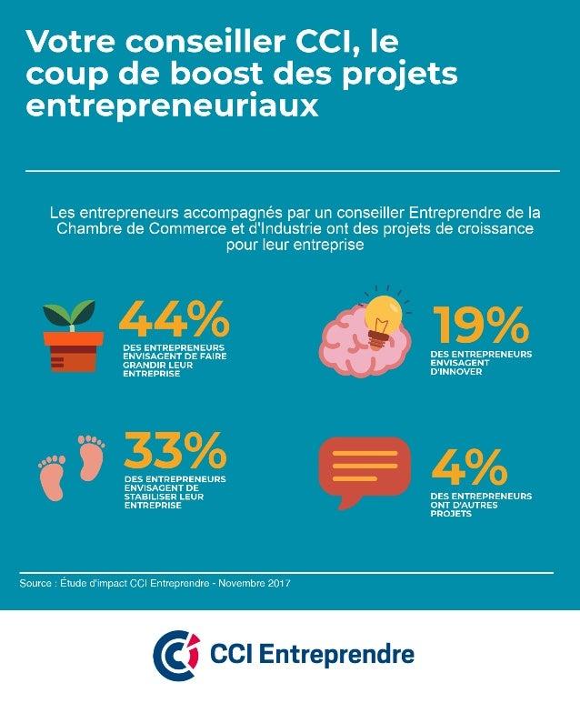 Avec l'accompagnement des conseillers Entreprendre des CCI, les projets de croissance des entreprises est plus souvent env...