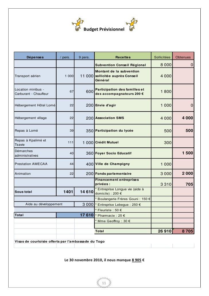 Budget Prévisionnel        Dépenses           / pers.      9 pers.                Recettes                Sollicitées   Ob...