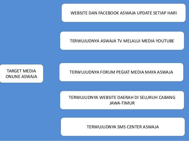 WEBSITE DAN FACEBOOK ASWAJA UPDATE SETIAP HARI TARGET MEDIA ONLINE ASWAJA TERWUJUDNYA ASWAJA TV MELALUI MEDIA YOUTUBE TERW...