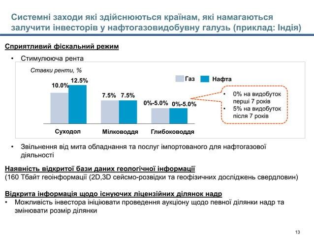 Model's outputs - CTM 22jan15-Main slides_with Enrique comments.pptx 13 10.0% Глибоководдя 0%-5.0% 7.5% 7.5% Суходол Мілко...