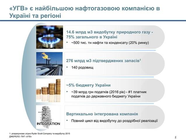 Model's outputs - CTM 22jan15-Main slides_with Enrique comments.pptx 2 276 млрд м3 підтверджених запасів1 • 140 родовищ 14...