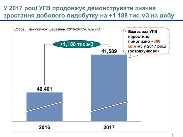 Model's outputs - CTM 22jan15-Main slides_with Enrique comments.pptx 6 У 2017 році УГВ продовжує демонструвати значне зрос...