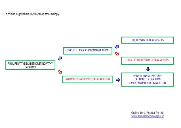 decision algorithms in clinical ophthalmologyPROLIFERATIVE DIABETIC RETINOPATHYCATARACTCOMPLETE LASER PHOTOCOAGULATIONIN...