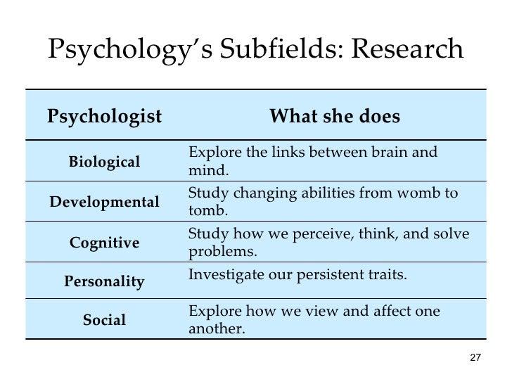 All Worksheets Ap Psychology Worksheets Free Printable – Ap Psychology Worksheets