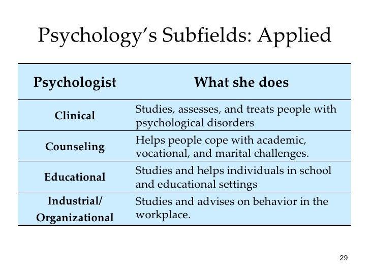 Prologue – Ap Psychology Worksheets