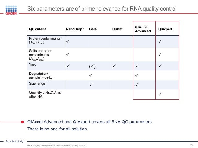 RNA integrity and quality - St...