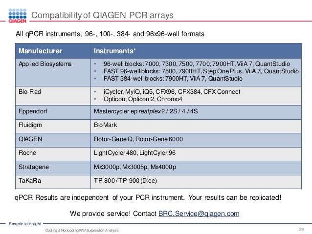 Advanced Real-Time PCR Array Technology – Coding and ...